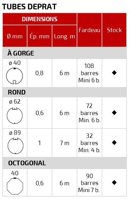 PAAL – Fournitures tubes acier – axes de stores et volets roulants – DEPRAT