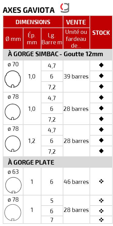 PAAL – Fournitures tubes acier – axes de stores et volets roulants – GAVIOTA